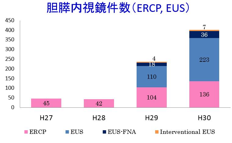胆膵内視鏡検査(ERCP,EUS)・治療件数の推移